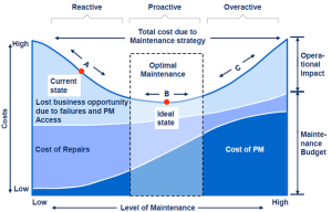 Graph of relationship between cost of maintenance versus anticipated cost of repairs and lost business opportunity